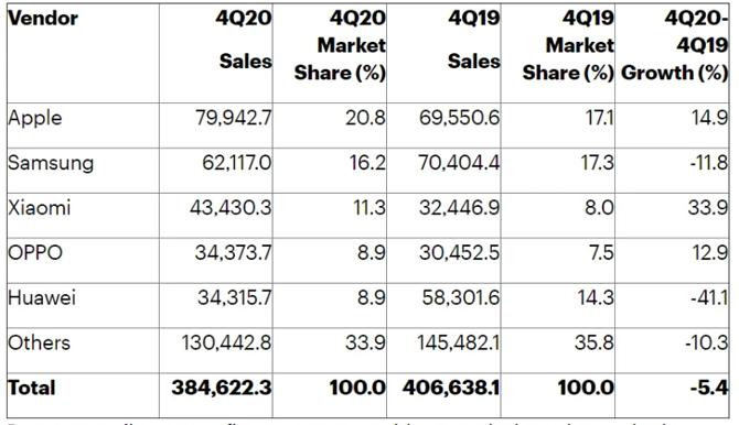 Bảng xếp hạng các hãng smartphone trong quý IV/2020.
