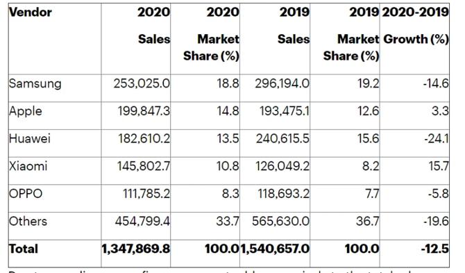 Bảng xếp hạng các hãng smartphone năm 2020.