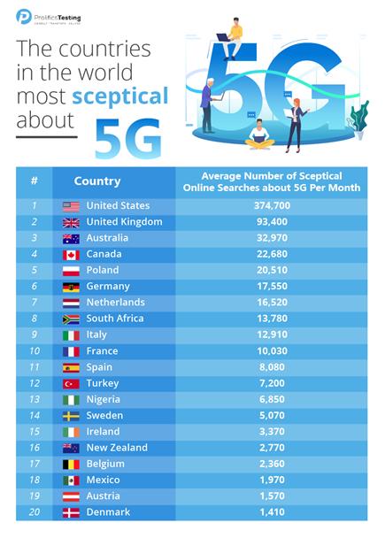 Các quốc gia tìm kiếm về 5G nhiều nhất. Nguồn: Prolifics Testing.