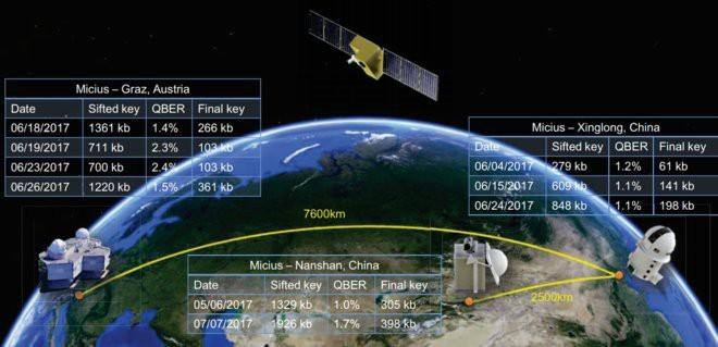 Tháng 8/2016, Chính phủ Trung Quốc đưa vệ tinh lượng tử đầu tiên lên quỹ đạo. Ảnh: Physical Review Letters.