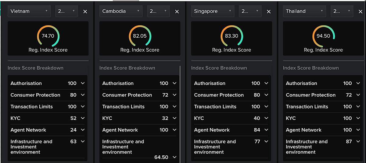 So sánh chỉ số Mobile Money của Việt Nam với Campuchia, Singapore, Thái Lan. Ảnh: GSMA.