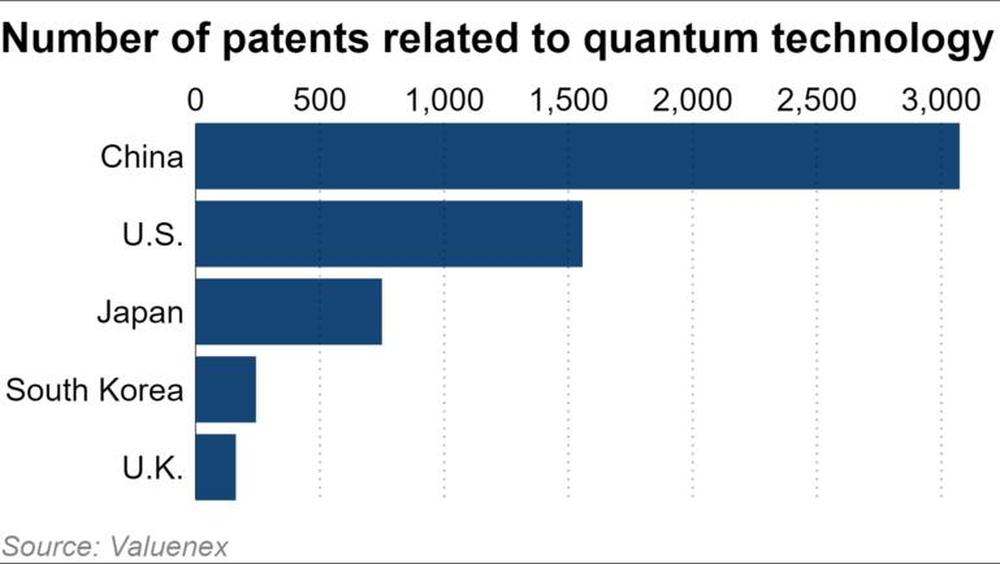 Trung Quốc đang có hơn 3000 bằng sáng chế về công nghệ lượng tử, gấp đôi Mỹ. Nguồn: Valuenex.
