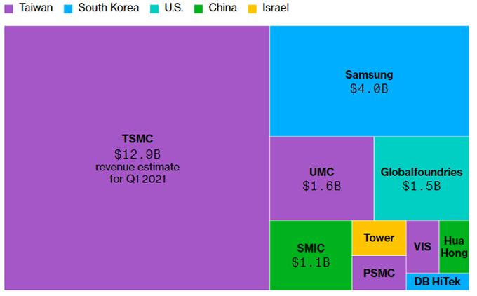 Sản xuất chip là cuộc chơi của một vài gã nhà giàu châu Á, chủ yếu ở Đài Loan và Hàn Quốc.