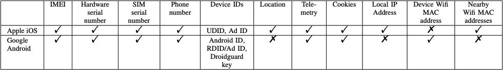 So sánh các dữ liệu mà iOS và Android chia sẻ. Ảnh: Douglas Leith