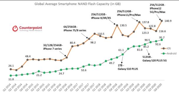Dung lượng lưu trữ trên smartphone qua từng thời kỳ. Nguồn: Counterpoint.