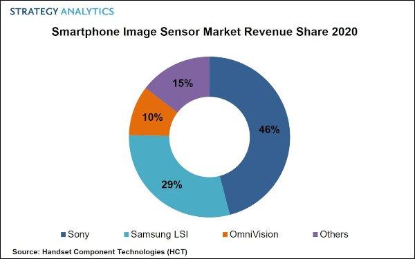 Vị trí dẫn đầu của Sony bị đe dọa do Mỹ cấm vận Huawei. Ảnh: Strategy Analytics
