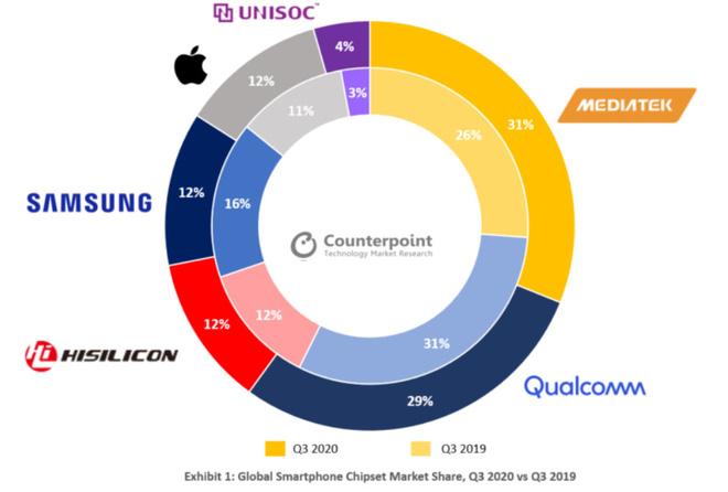 Dữ liệu thống kê quý III/2020 của Counterpoint cho thấy thị phần của Qualcomm đã giảm đáng kể trong khi MediaTek đã vươn lên dẫn đầu thị trường.