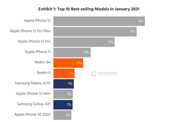 10 mẫu smartphone bán chạy nhất toàn cầu tháng 1/2021. Nguồn: Counterpoint Research.
