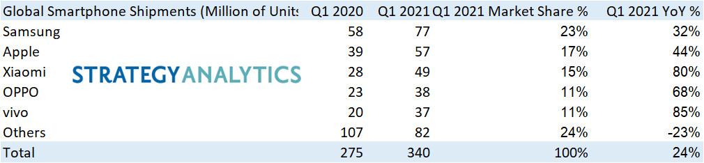 Huawei 'văng' khỏi top 5 nhà sản xuất smartphone hàng đầu
