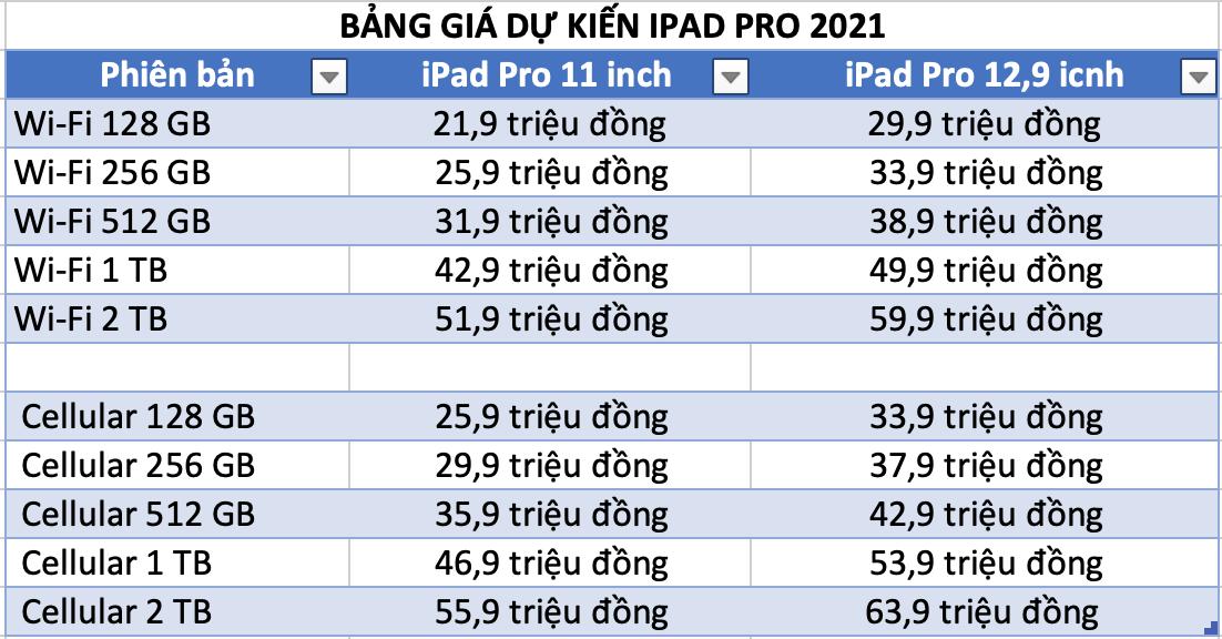 Bảng giá dự kiến iPad Pro 2021 tại hệ thống FPT Shop.