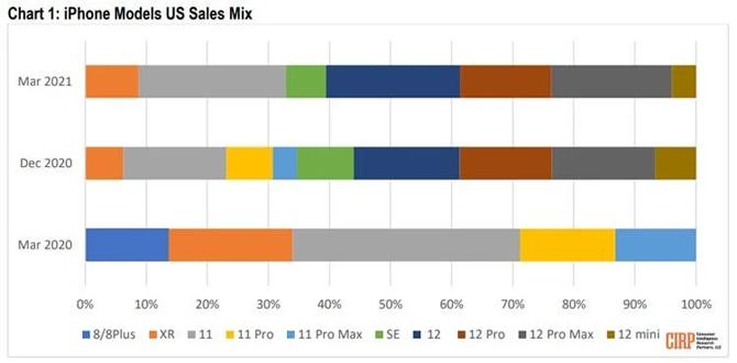 Người Mỹ chuộng iPhone 12 bản thường và đặc biệt là iPhone 11 nhờ giá rẻ hơn. Ảnh: CIRP