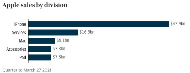 iPhone vẫn là gà đẻ trứng vàng cho Apple khi mang về doanh thu gấp đôi phần còn lại trong quý II/2021.
