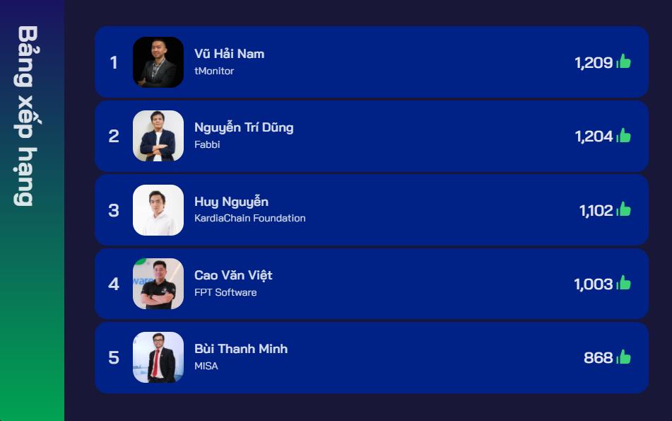 Top 5 ứng viên được bình chọn nhiều tại CTO Summit 2021, tính đến 19h ngày 30/4.