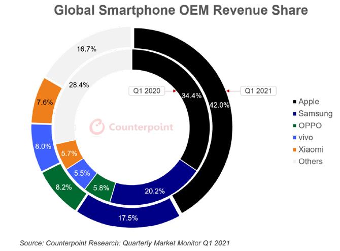 iPhone chiếm 42% tổng doanh thu smartphone toàn cầu. Ảnh: Counterpoint