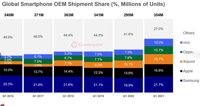 Vivo, Oppo và Xiaomi chủ yếu bán điện thoại giá rẻ.  Ảnh: Counterpoint