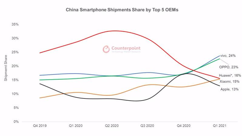 Năm hãng sản xuất smartphone hàng đầu Trung Quốc quý I/2021. Nguồn: Counterpoint Research.
