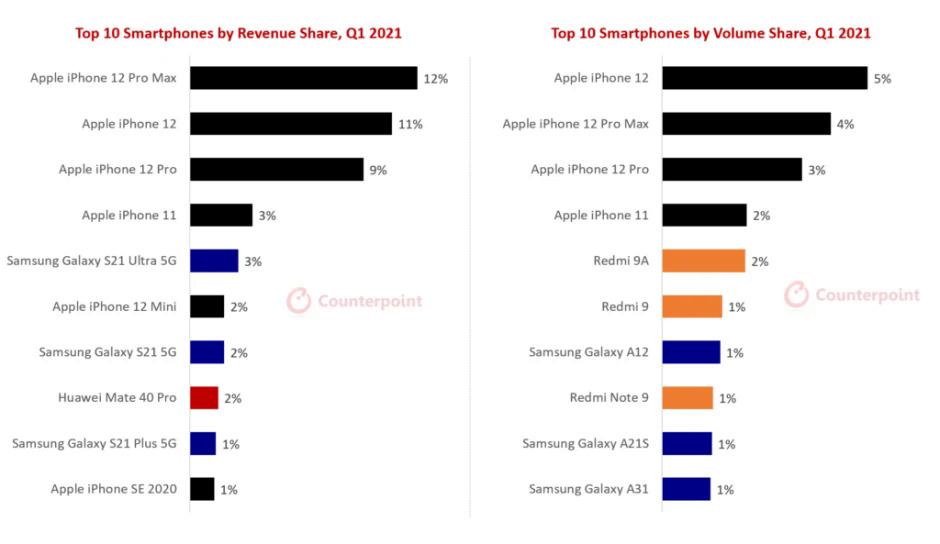 Top 10 smartphone xếp theo doanh thu (bên trái) và doanh số (bên phải). Ảnh: Counterpoint Research