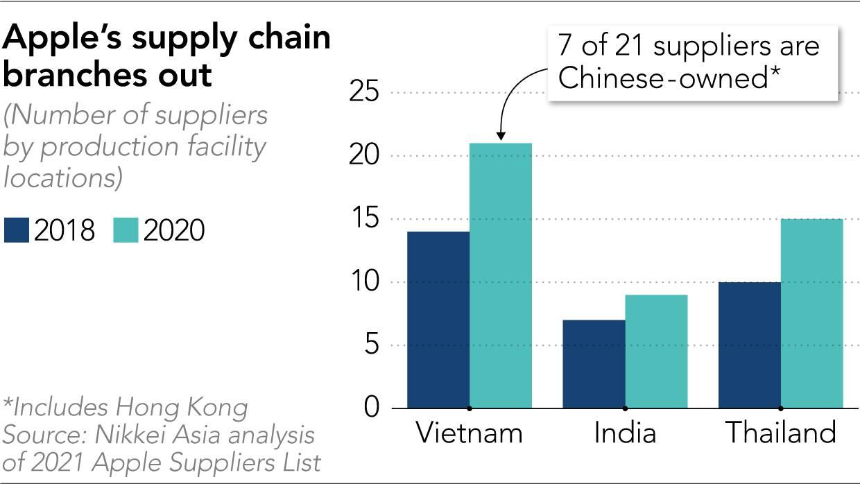 Số lượng các nhà cung ứng cho Apple tại Việt Nam, Ấn Độ, Thái Lan, tương quan trong năm 2017 và 2020. Ảnh: Nikkei