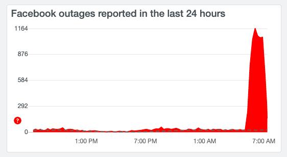 Hàng nghìn người dùng báo cáo lỗi Instagram (ảnh trên) và Facebook (ảnh dưới) trên DownDetector.