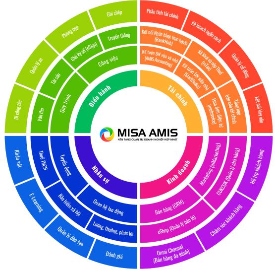 Mô hình tích hợp mọi nghiệp vụ trong doanh nghiệp.