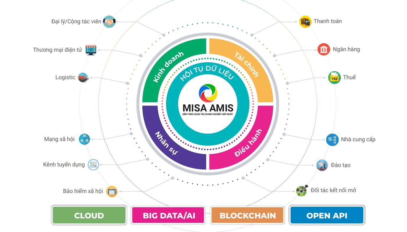 Mô hình kết nối hệ thống bên trong và bên ngoài doanh nghiệp. Tìm hiểu thêm tại đây.