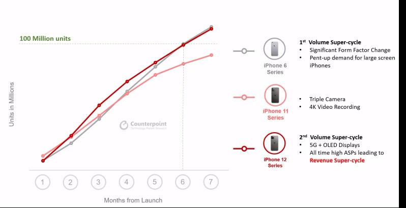 iPhone 6 và iPhone 12 cùng mất 6 tháng để cán mốc doanh số 100 triệu máy.