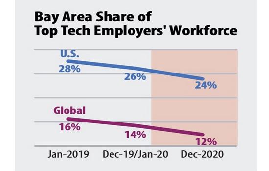Báo cáo Chỉ số Thung lũng Silicon năm 2021 cho thấy lực lượng lao đông của vùng Vịnh đang giảm dần trong vài năm qua.