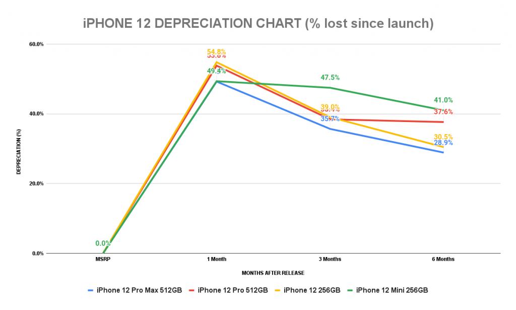 Tỷ lệ khấu hao của iPhone 12 sau 6 tháng lên kệ tại Mỹ. Ảnh: SellCell
