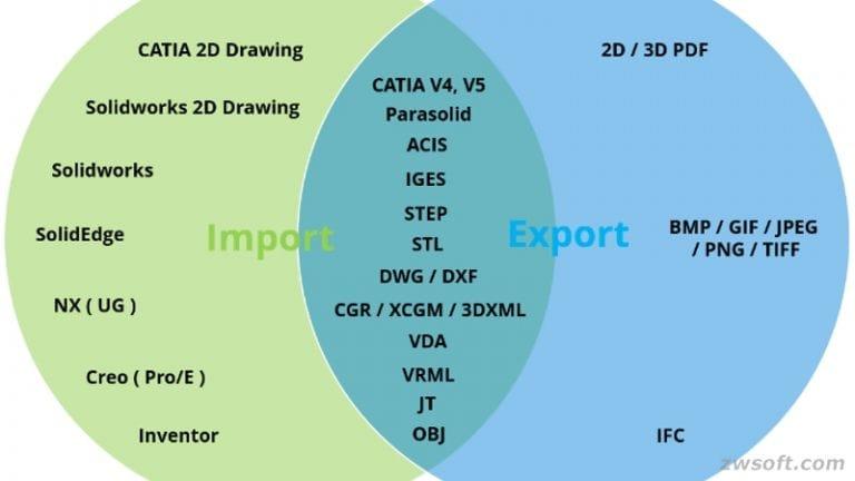 Minh họa khả năng tương thích các định dạng của ZW3D.