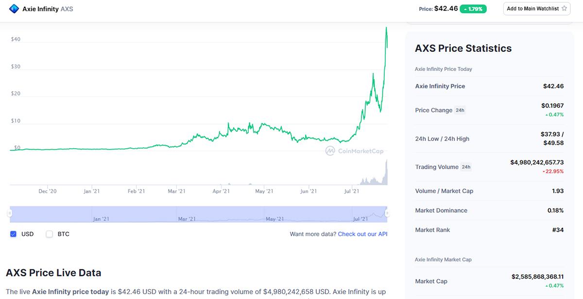Đồng AXS tăng giá mạnh trong một tháng qua. Ảnh: Coinmarketcap