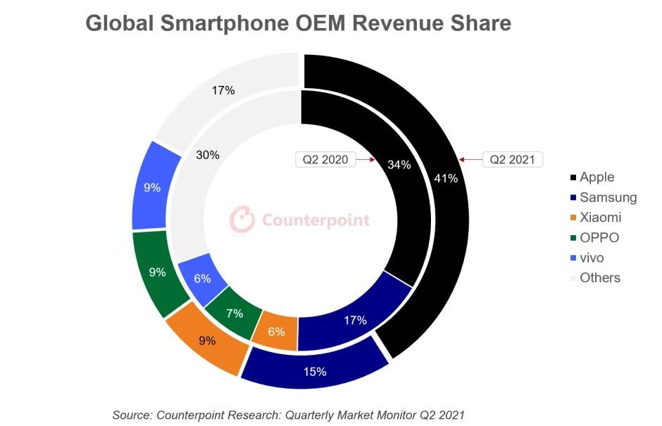 Apple luôn dẫn đầu về doanh thu và lợi nhuận dù không phải là hãng đứng đầu về doanh số.