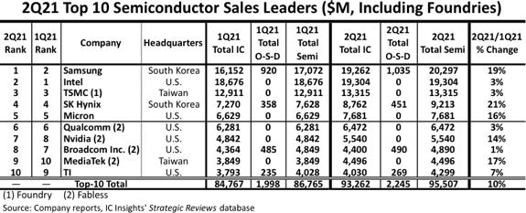Bảng xếp hạng các nhà cung cấp bán dẫn hàng đầu thế giới quý II/2021. Nguồn: IC Insights
