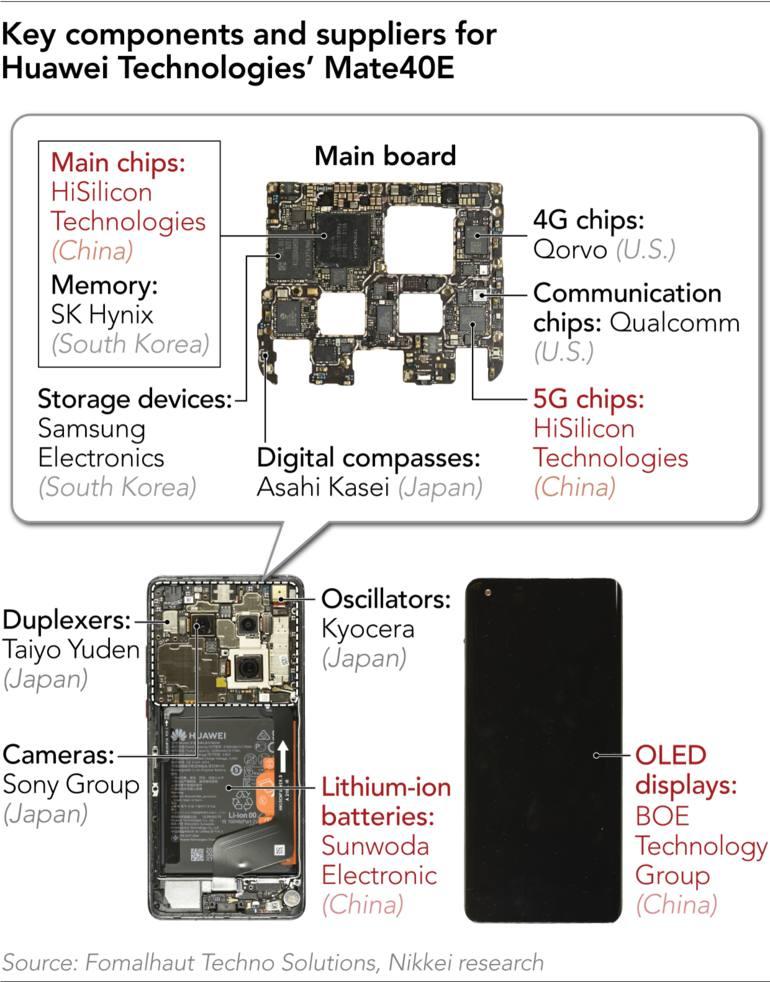 Các thành phần linh kiện chính trên mẫu smartphone Mate 40E của Huawei. Nguồn: Fomalhaut Techno Solutions, Nikkei Research