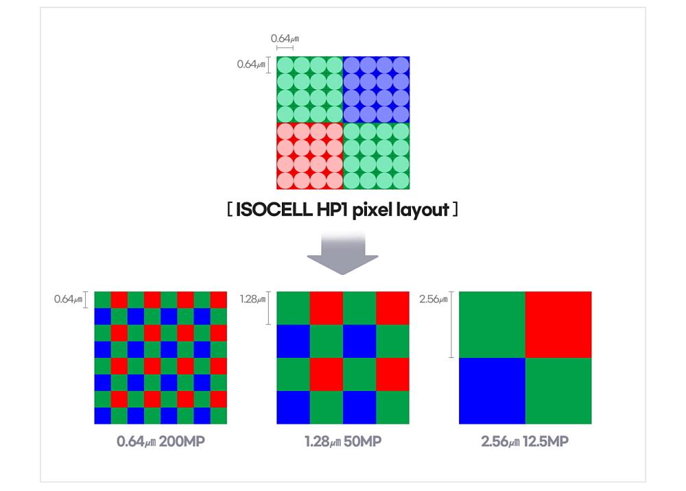 Hình minh họa khả năng gộp điểm ảnh trên HP1. Ảnh: Samsung