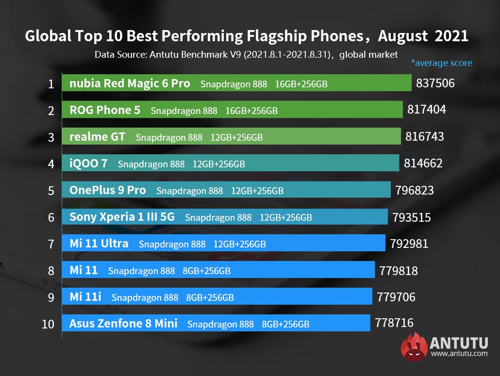 Loạt smartphone Android mạnh nhất tháng 8 - 5