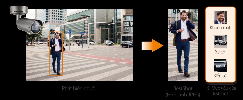 Tính năng BestShot phân loại các hình ảnh gửi đến máy chủ.