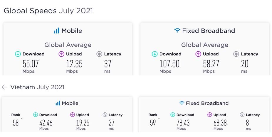 Tốc độ Internet trung bình toàn cầu (ảnh trên) và Việt Nam (ảnh dưới) trong tháng 7/2021. Nguồn: Speedtest