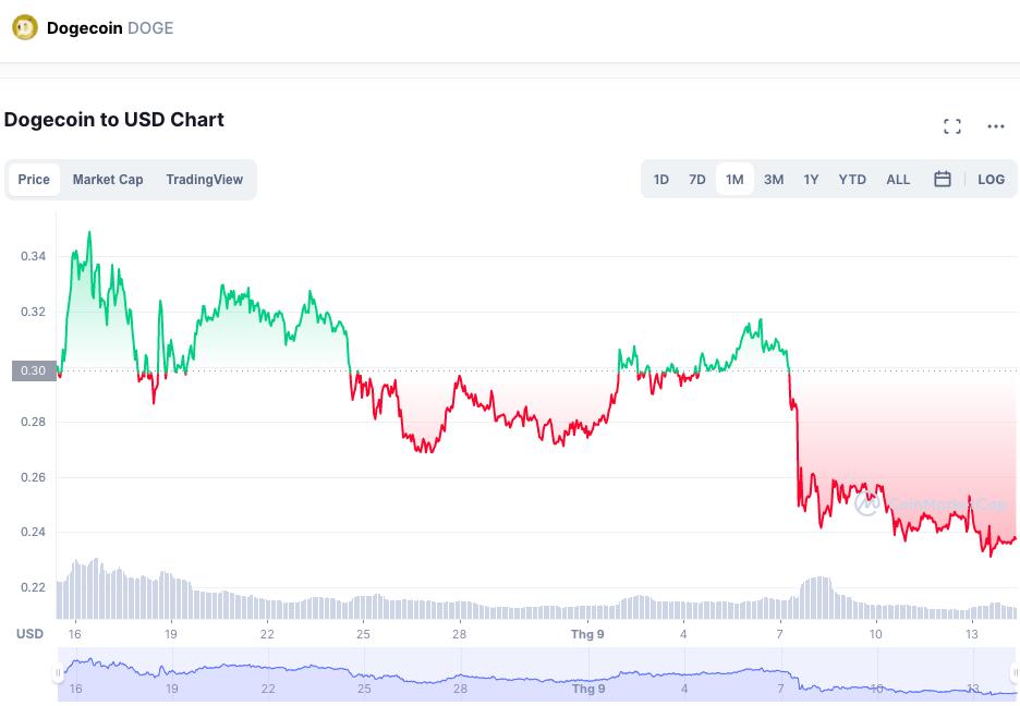 Biểu đồ cho thấy Dogecoin bị bán tháo vào ngày 7/9. Nguồn: Coinmarketcap