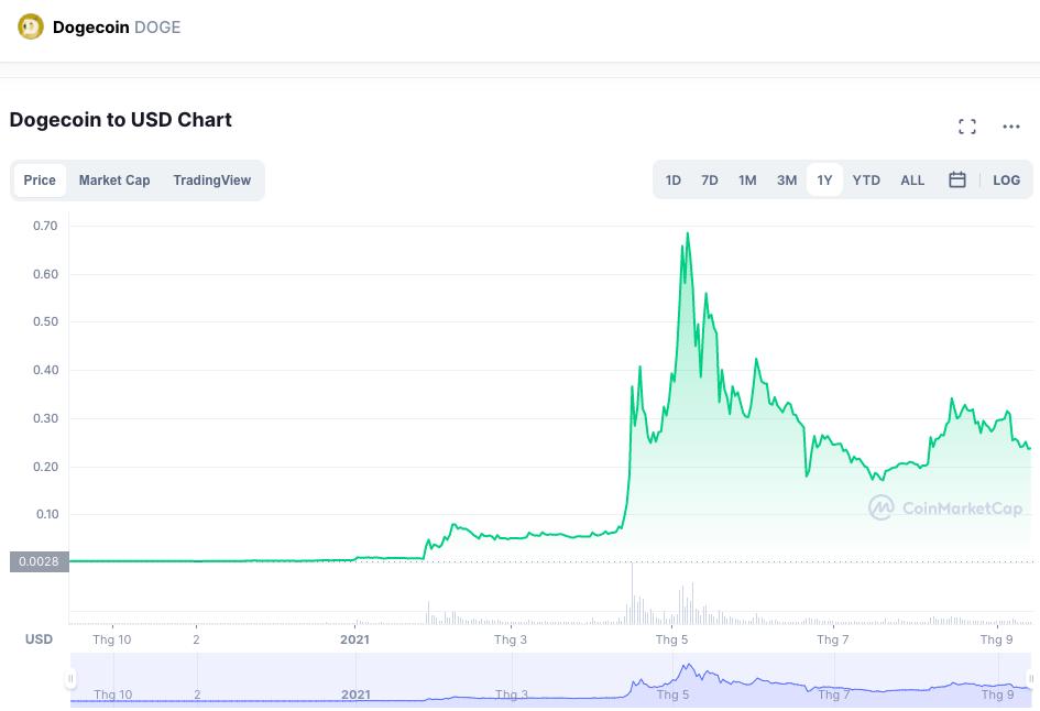 Giá Dogecoin đạt đỉnh vào tháng 5, sau đó giảm mạnh. Nguồn: Coinmarketcap