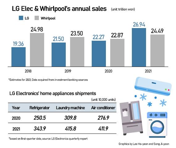 So sánh về doanh thu của LG và Whirlpool. Ảnh: Pulsenews