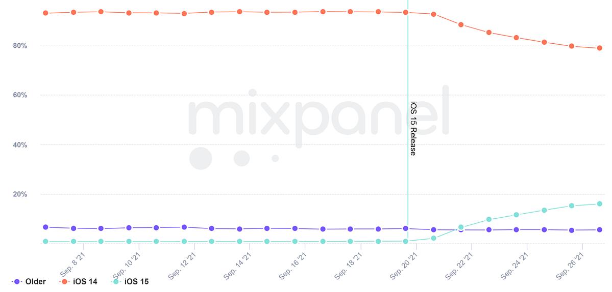 Thống kê về tỷ lệ cài iOS 15 của MixPanel.