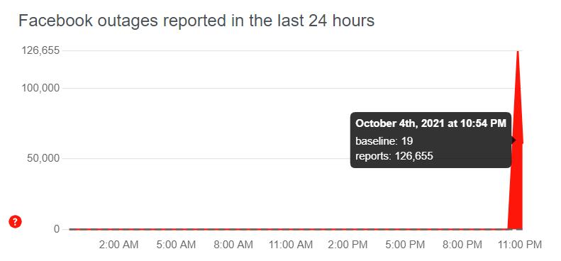 Báo cáo lỗi tăng vọt với Facebook.