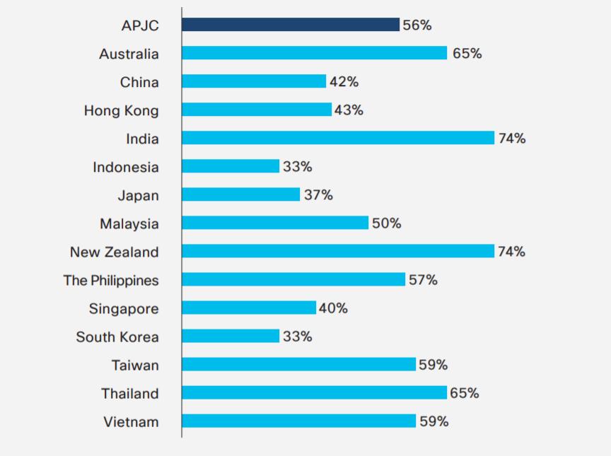 59% doanh nghiệp SME tại Việt Nam từng bị gặp sự cố mạng trong một năm qua. Nguồn: Cisco