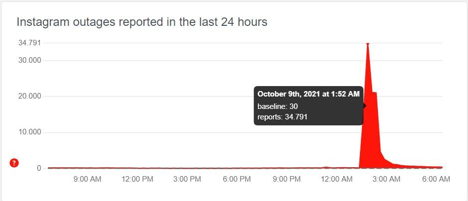 Các báo cáo lỗi với Instagram tăng mạnh rạng sáng ngày 9/10.